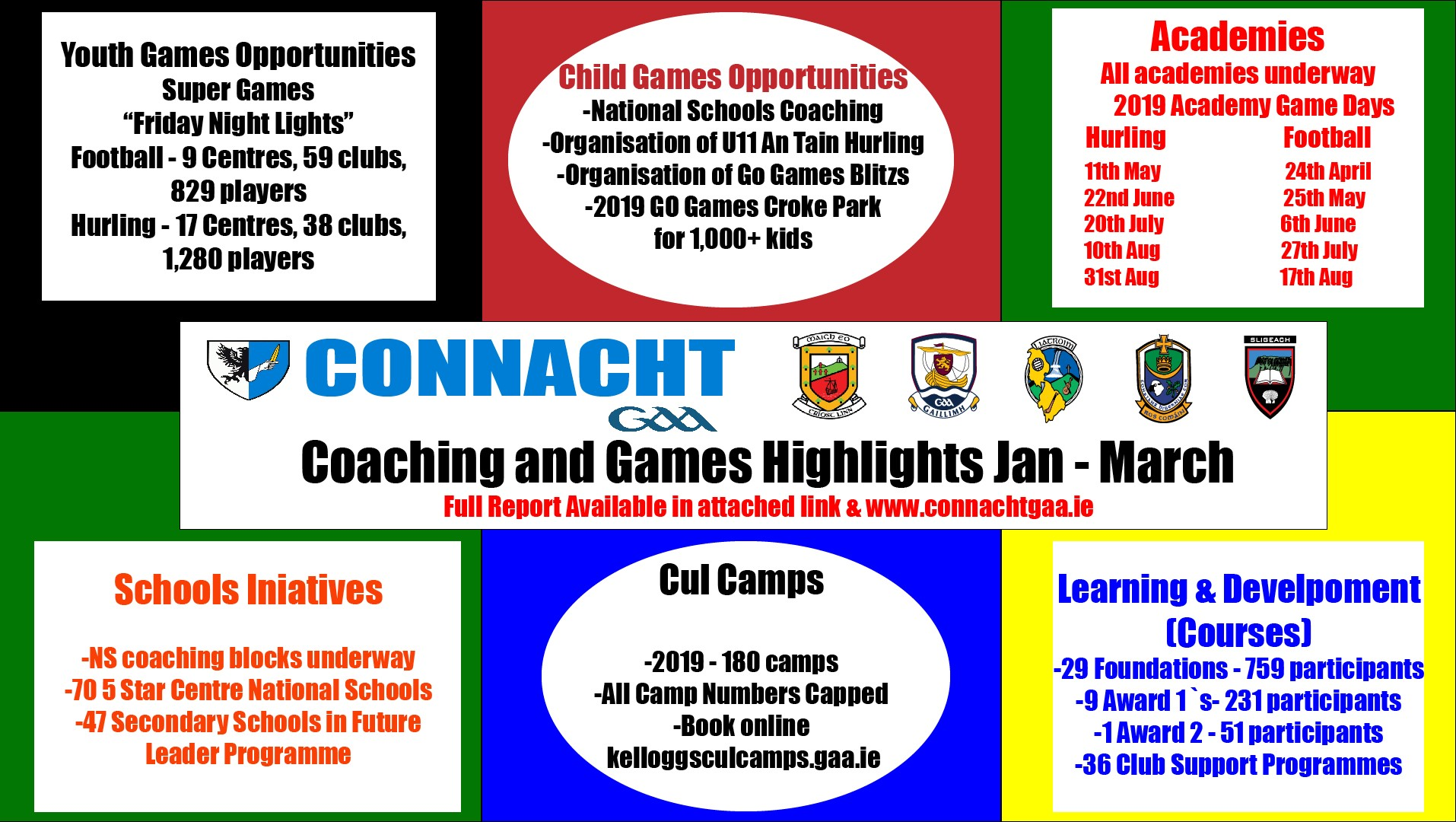 Connacht GAA Coaching and Games Quarterly Report January – March