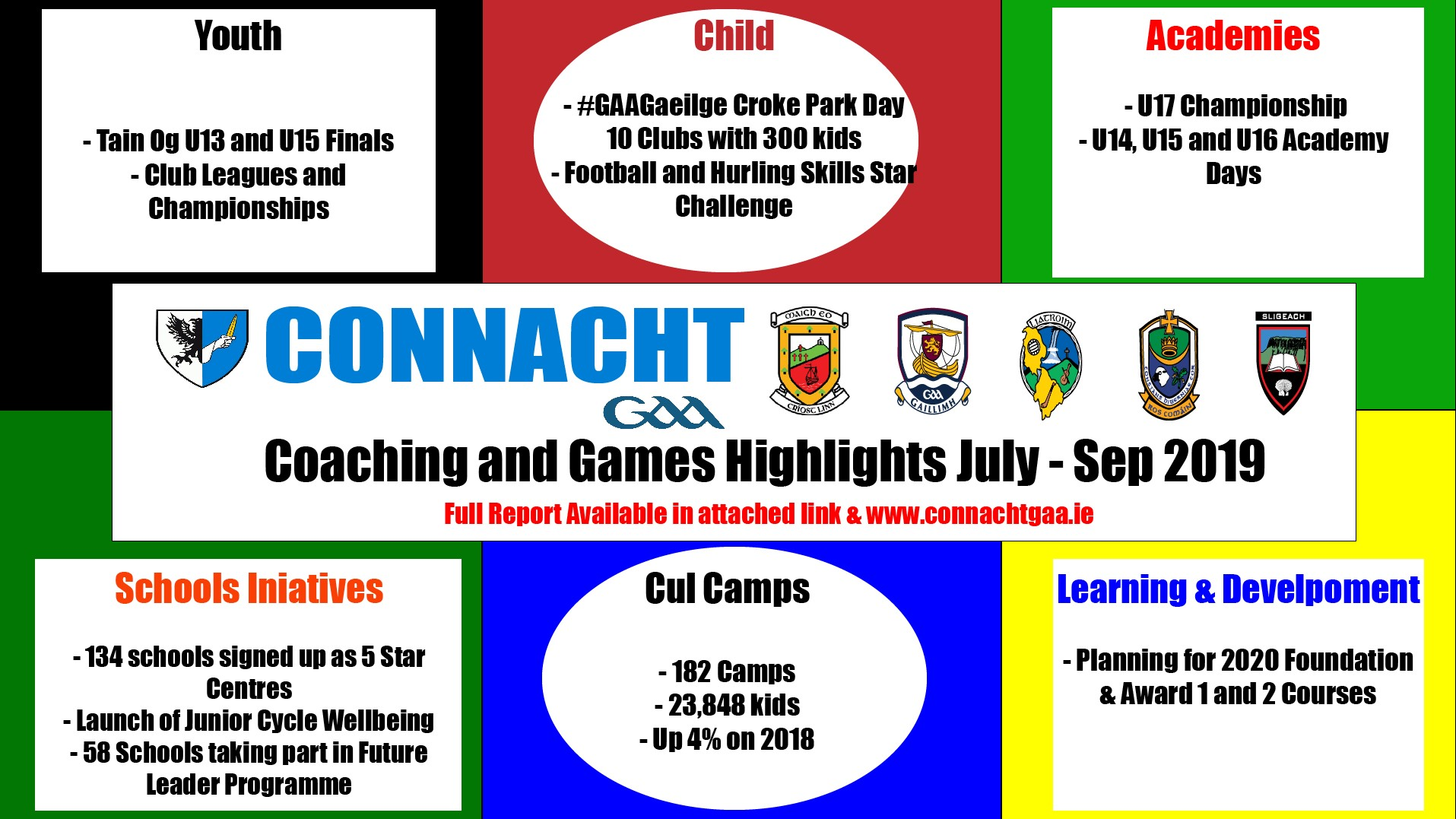 Connacht GAA Coaching and Games Quarterly Newsletter July – September